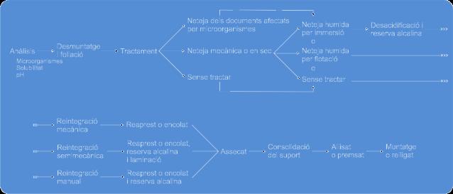 Figura 5. Esquema del tractament proposat per al fons